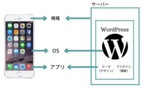 サーバーとワードプレスの関係